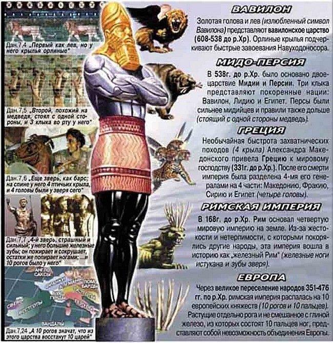 Картинки из книги пророчества даниила